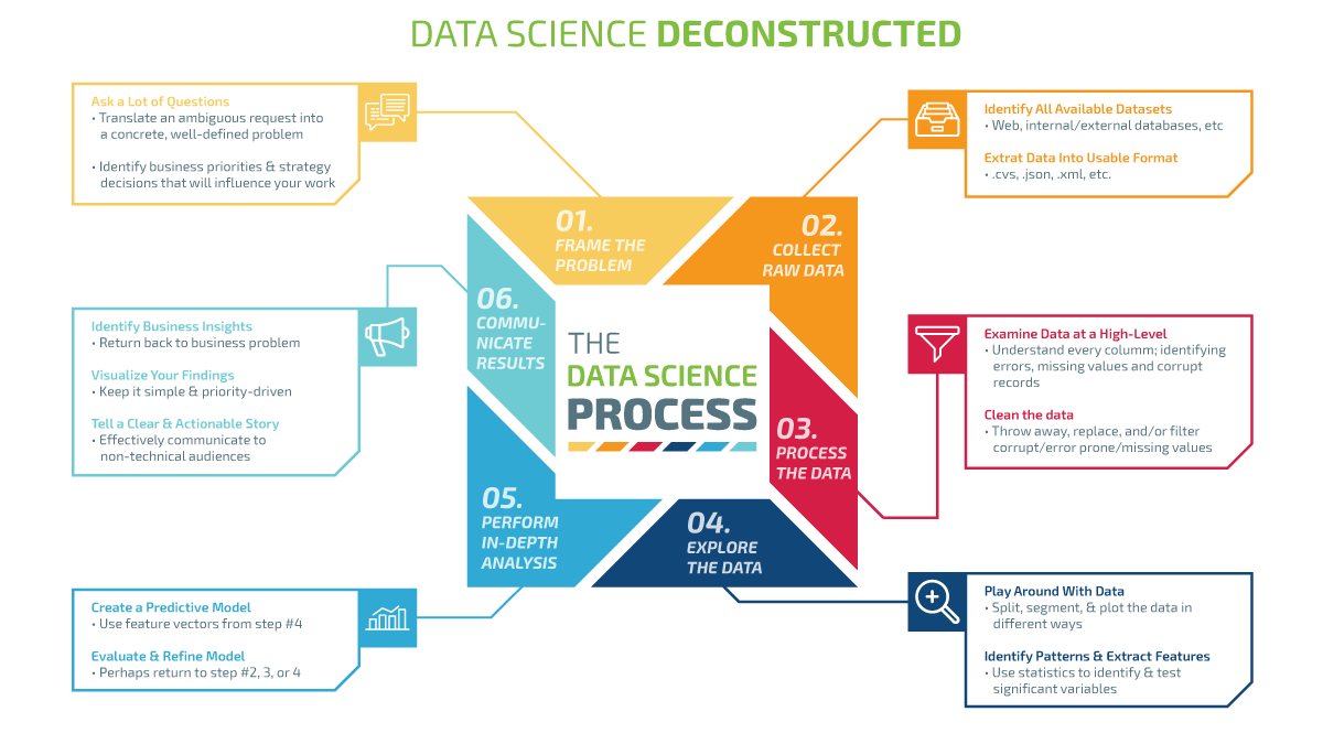 Data Intelligence - Data Science Deconstructed