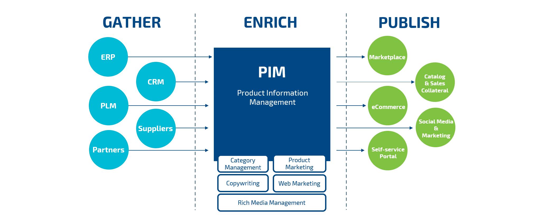 PIM schema