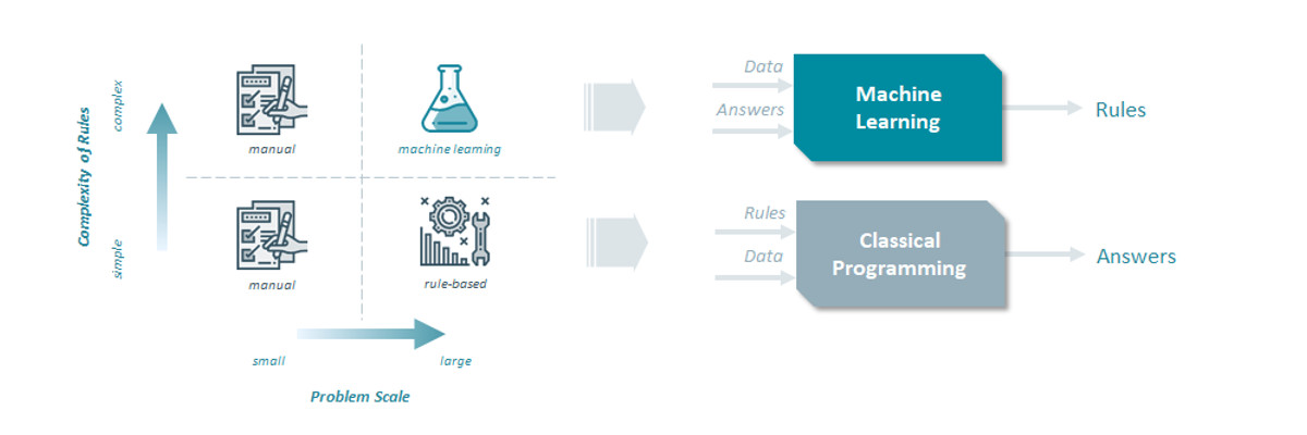 Machine Learning: from rule-based to data-driven intelligence