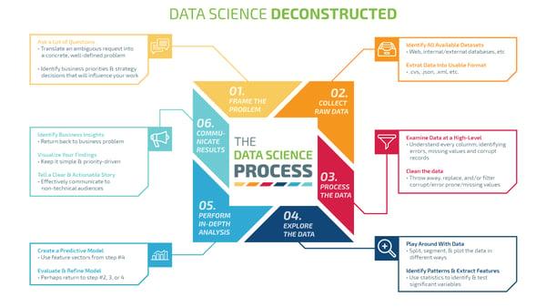 processo-data-science