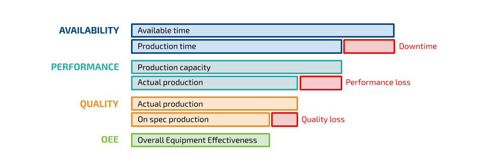 Componenti dell'OEE (Overall Equipment Effectiveness)