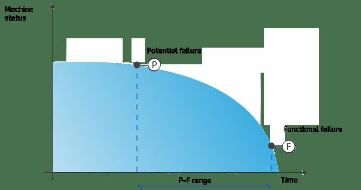 Predictive Maintenance: P-F curve