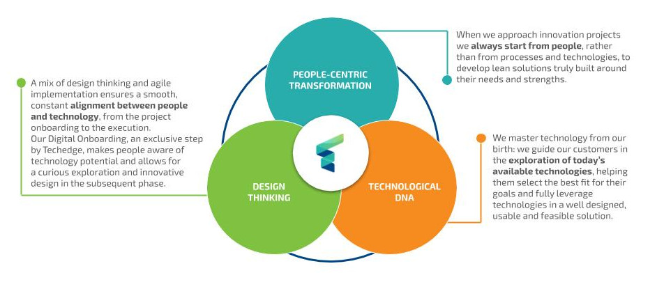The three pillars of Techedge pragmatic approach to digital transformation