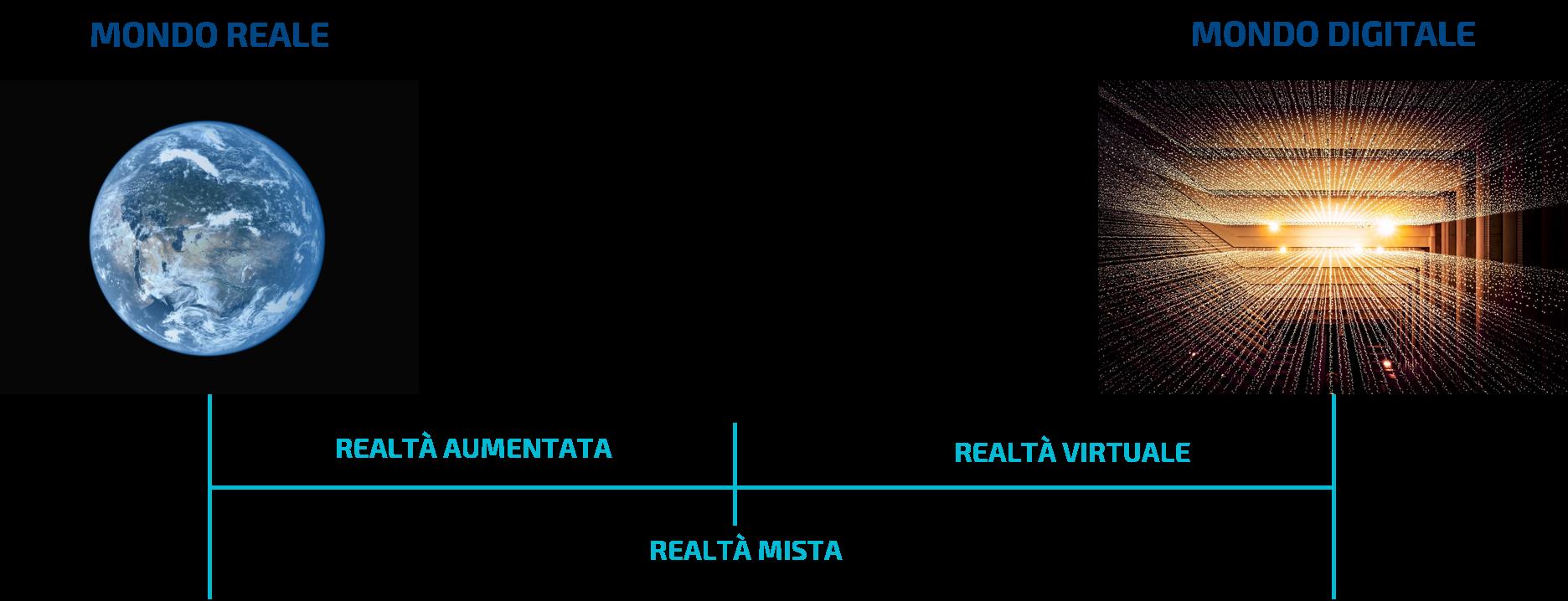 Realtà virtuale, aumentata e mista