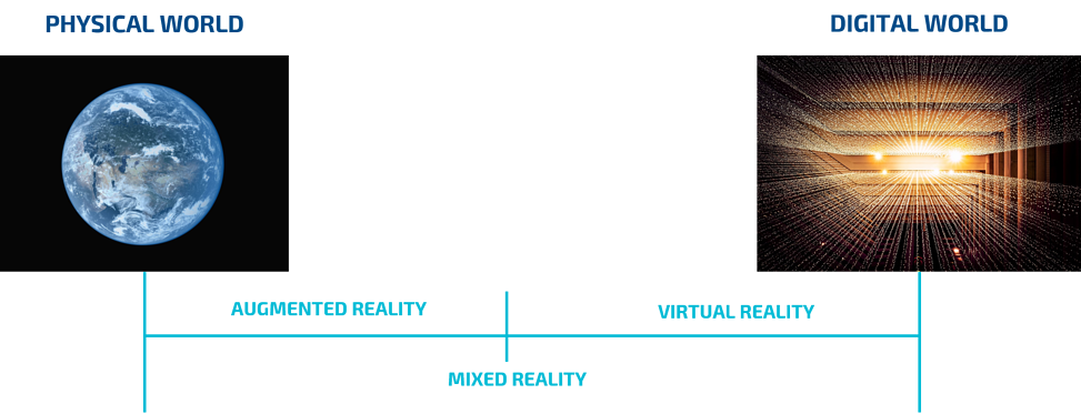 Augmented, Mixed and Virtual Reality