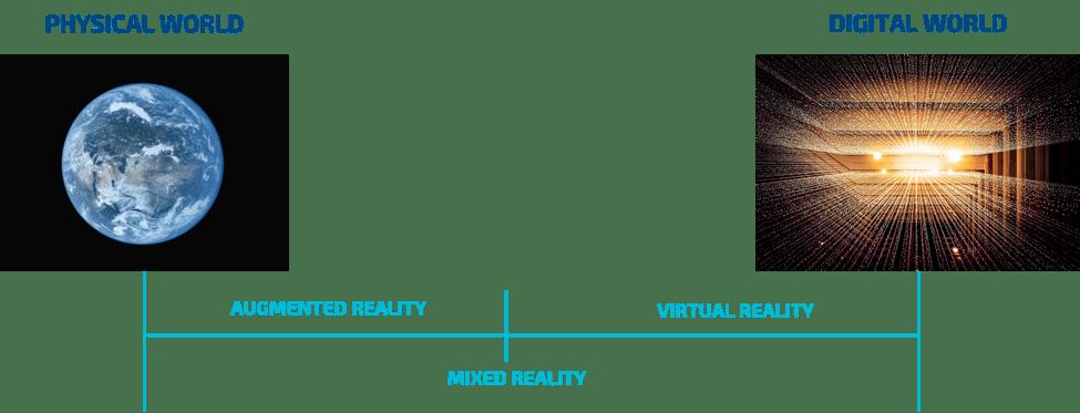 Augmented, Mixed and Virtual Reality