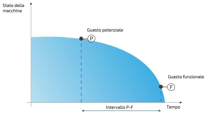 Manutenzione Predittiva: curva P-F