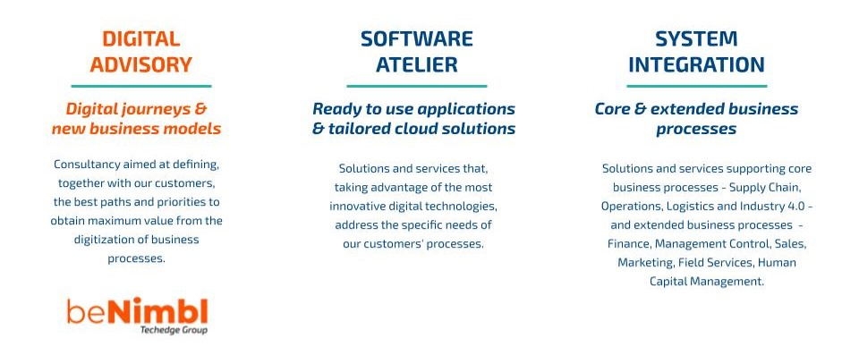 The three core pillars of Techedge Group offering: System Integration, Software Atelier, Digital Advisory