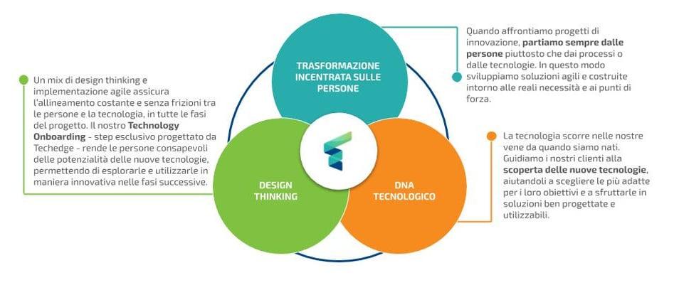 Digital Advisory Techedge: i tre pilastri del nostro approccio