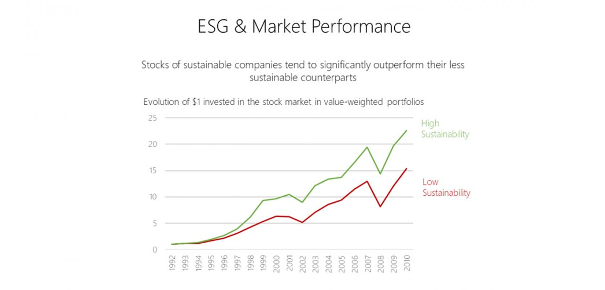 Stocks of sustainable companies tend to outperform their less sustainable counterparts.