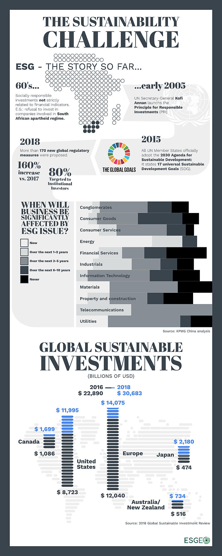 The sustainability challenge - Infographics