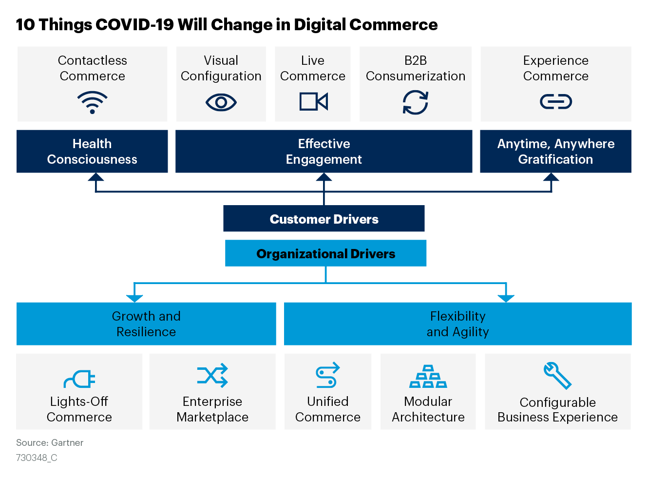 Drivers-from-the-customer-and-organization's-side-will-lead-to-changes-in-digital-commerce--Nine-changes-are_-contactless-commerce,-visualization,-live-commerce,-B2B-consumerization,-lights-off-commerce,-ent