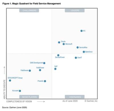 Gartner Magic Quadrant for FIeld Service Management 2020