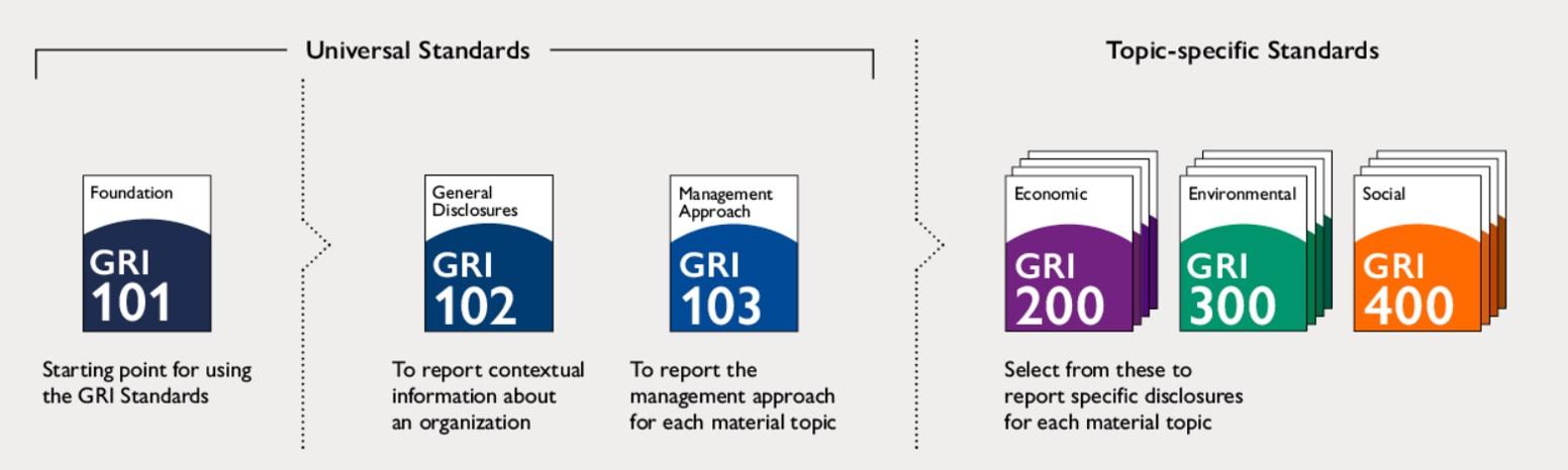 GRI Standard