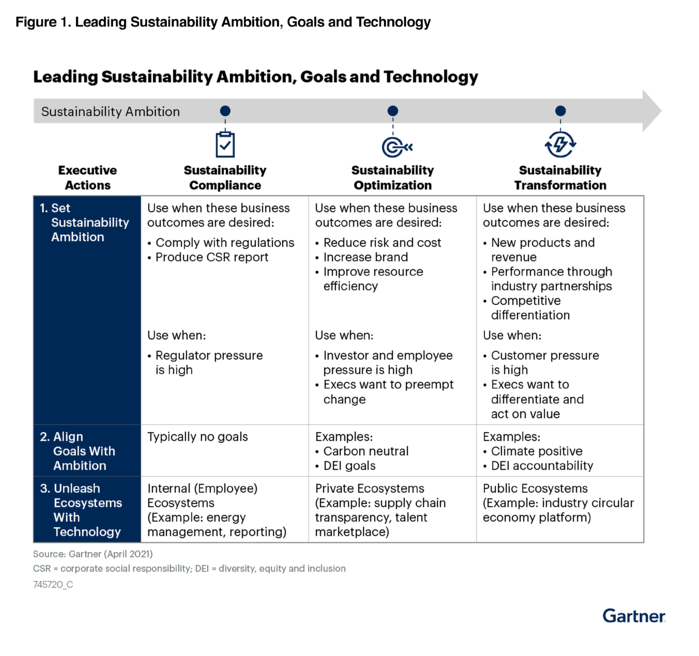 Leading Sustainability Ambition, Goals and Technology in the 2020s