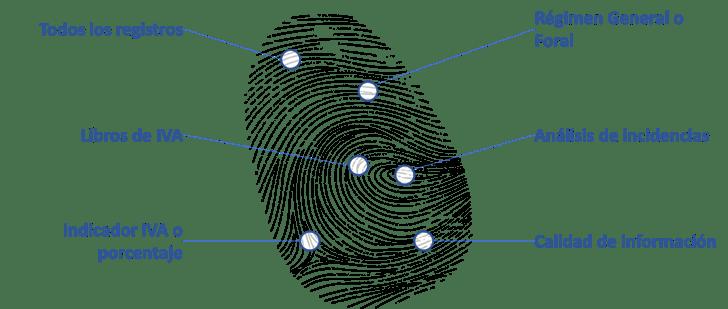B+ SII Concilia 2.0, la solución para la gestión del Modelo SII
