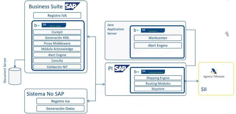 El B+ SII se puede ofrecer en modalidad on premise usando SAP PI como middleware