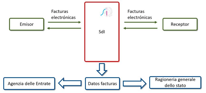 Flujos de las facturas electrónicas con el SdI y la Agencias Tributarias
