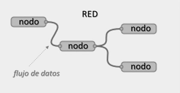 Flujo de datos Node-RED