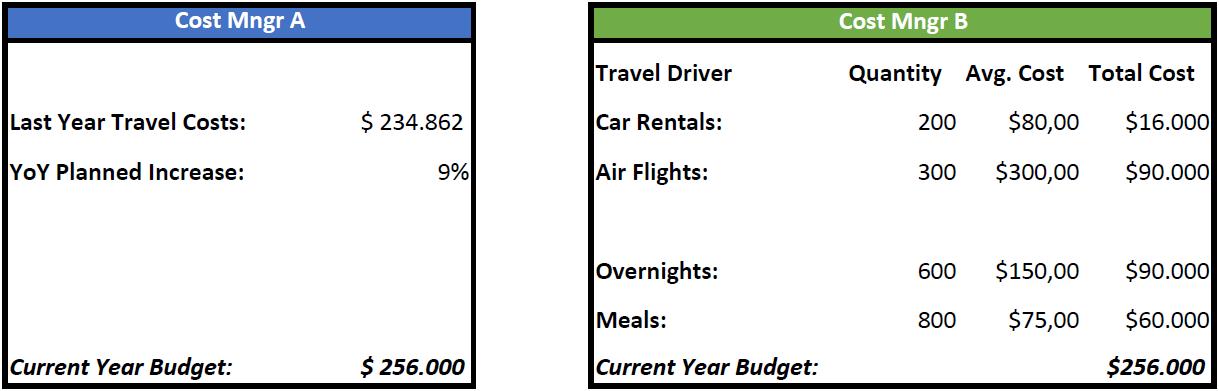 Budget and planning: schema