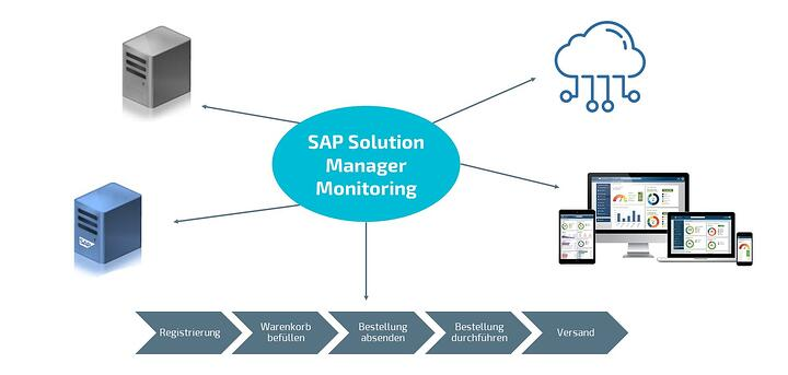 Monitoring SAP Solution Manager