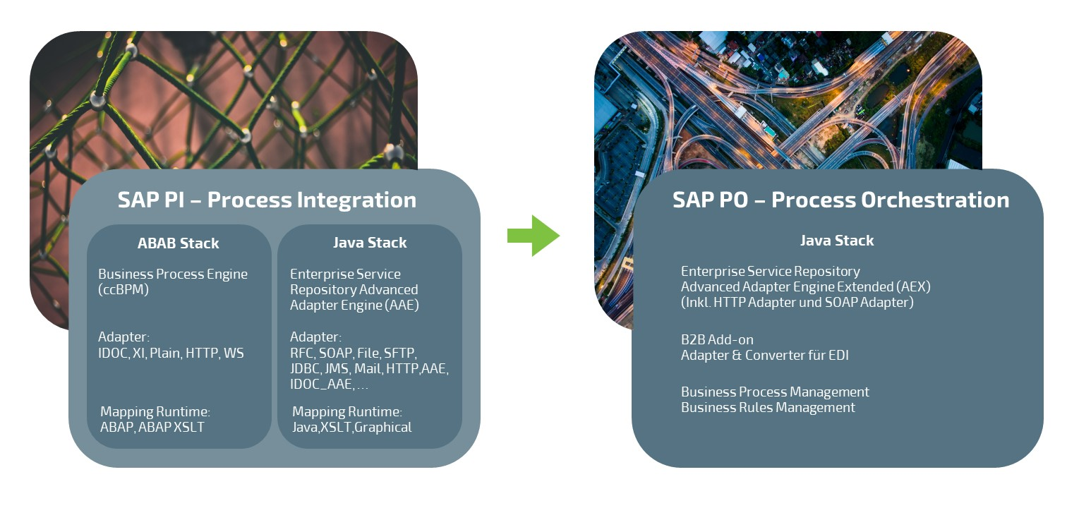 SAP PO SAP PI blog post 2020