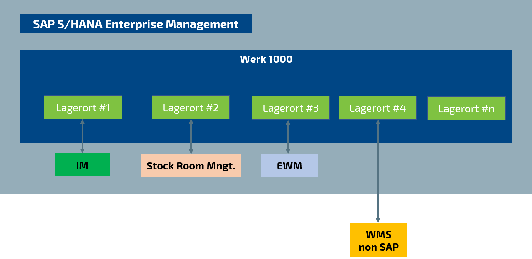 DE - Blog - SAP Stock Room Management