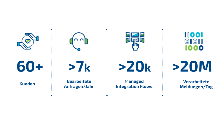 DE - Zahlen - Seamless Services - Seamless Integration Run