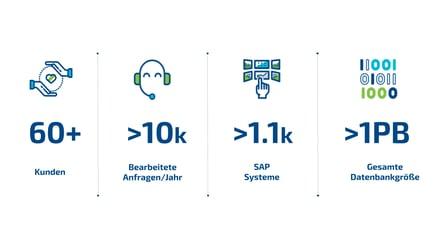 DE - Zahlen - Seamless Services 2