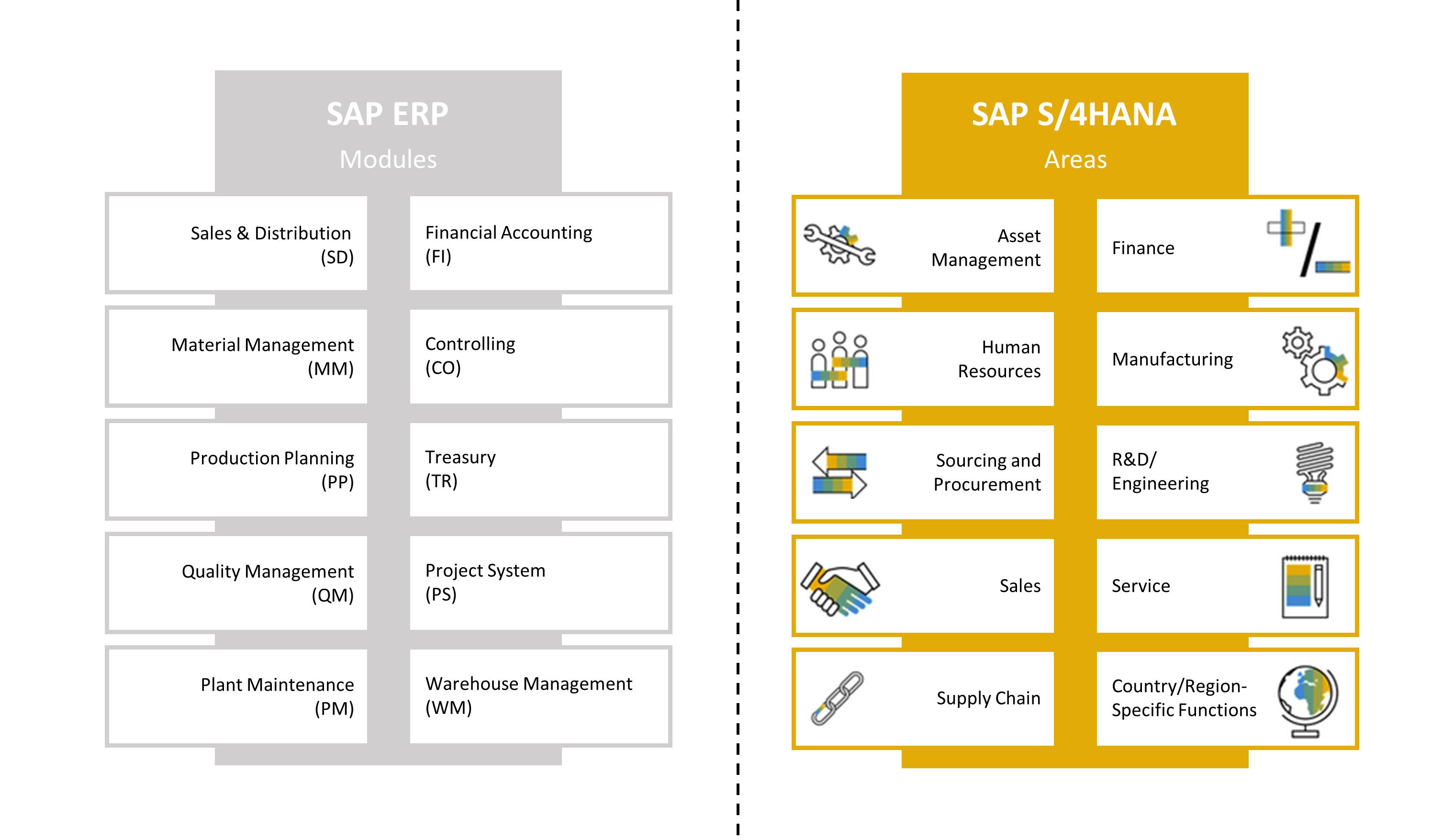 SAP ECC vs SAP S4HANA - Module vs Business Areas