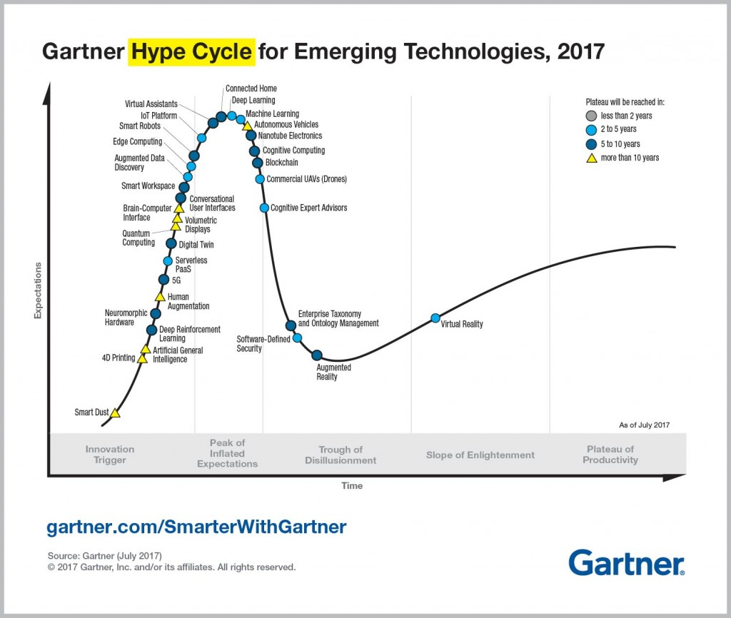 Emerging-Technology-Hype-Cycle-for-2017