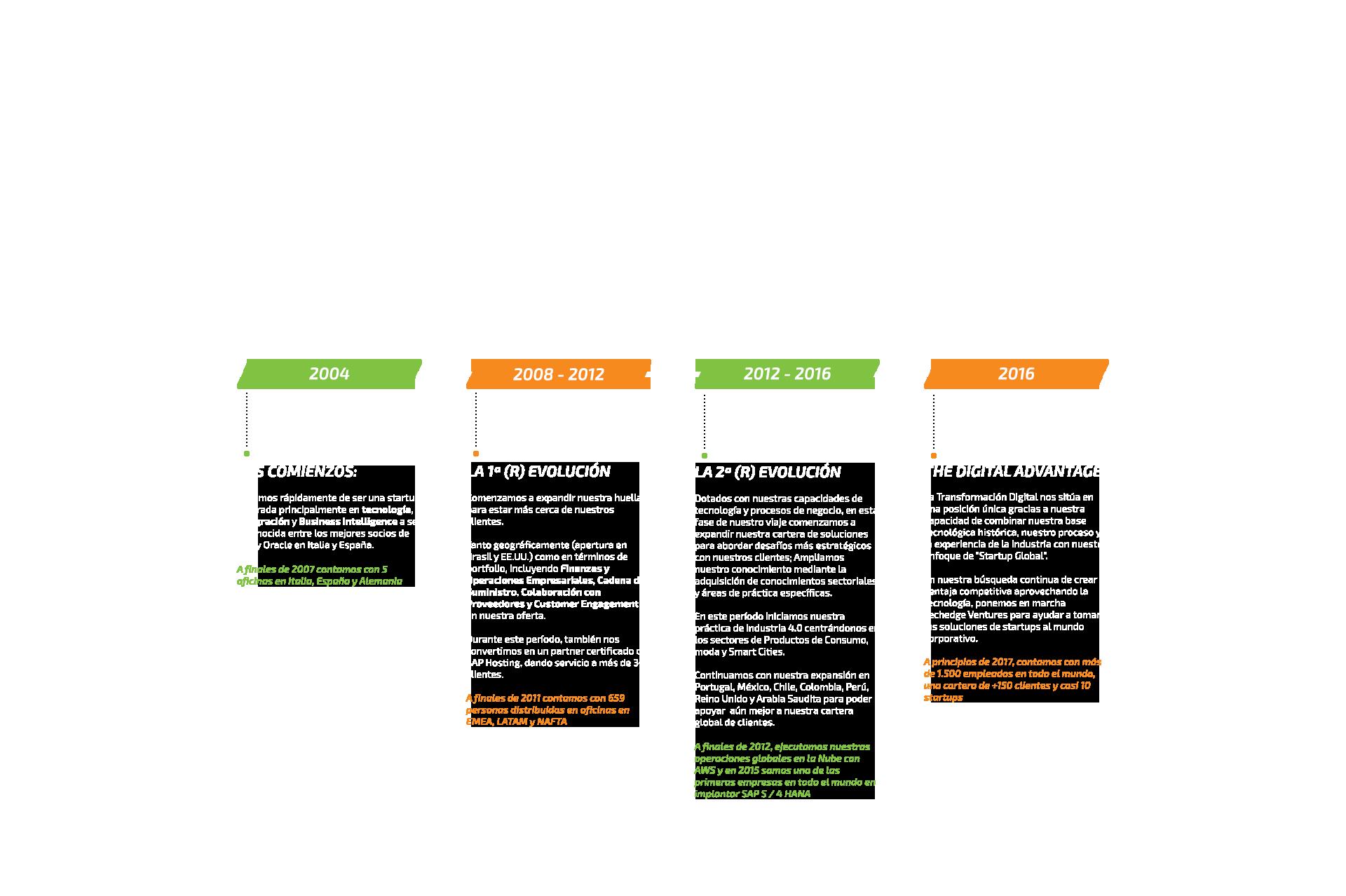 Nuestra historia: una historia de agilidad y transformación digital