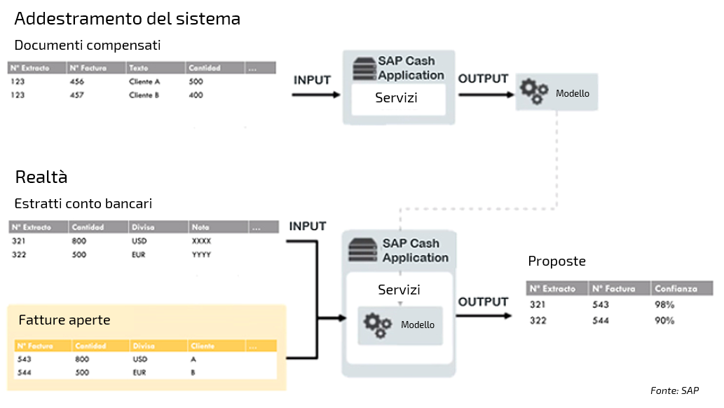SAP Cash Application con il Machine Learning