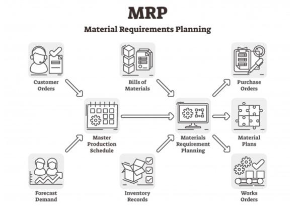 MRP_Process