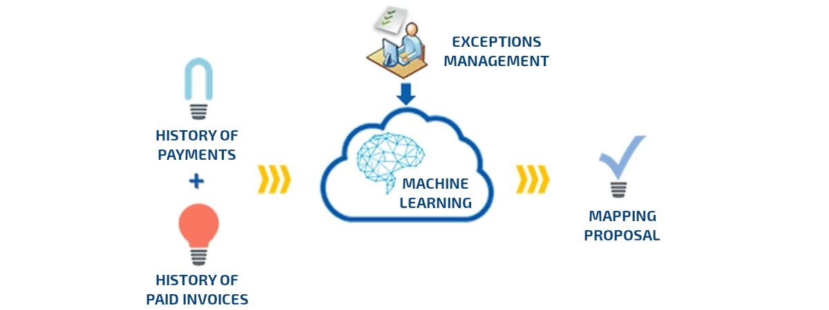 How does the SAP Cash Application process really work with Machine Learning?