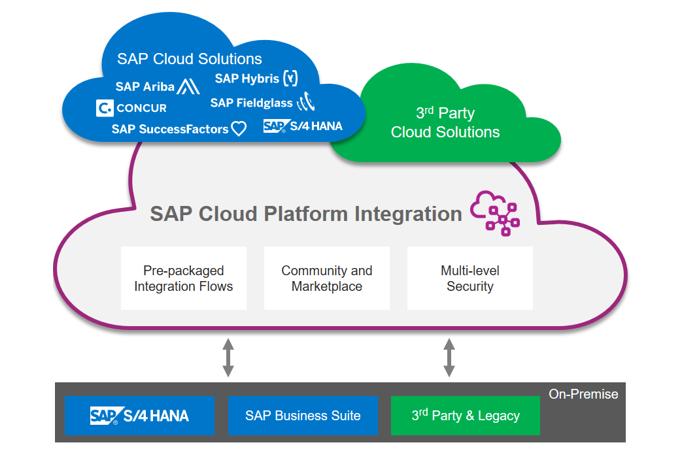 SAP CP Integration