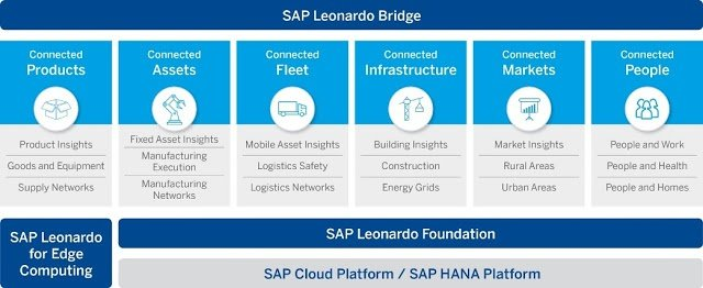 SAP Leonardo for Edge Computing