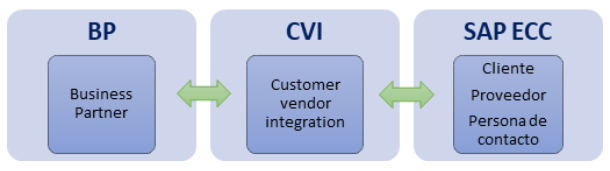 sap-business-partner2