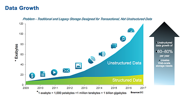 structured-data-vs-unstructured-data