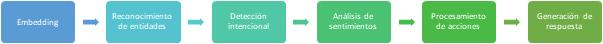 chatbots-tareas-procesamiento-lenguaje