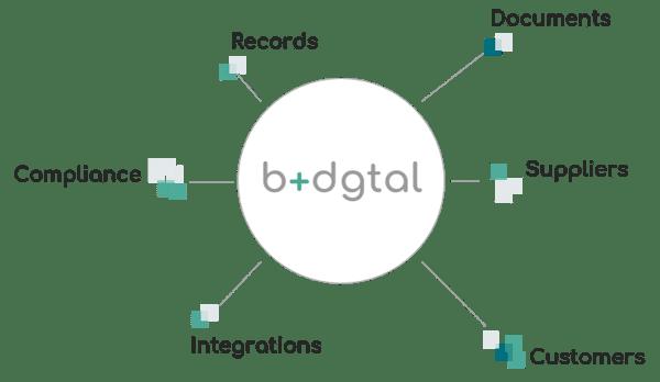 b+dgtal Suite