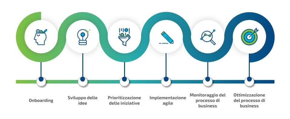 Digital Advisory: Automation Journey per scenario Corporate