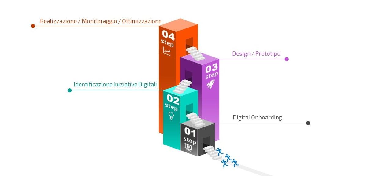 Digital Advisory Techedge: Factory Journey per scenario Industry4.0