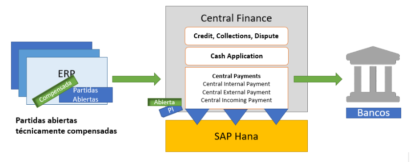 central-finance