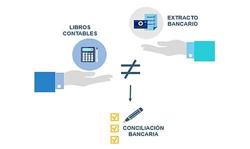 conciliacao-bancaria