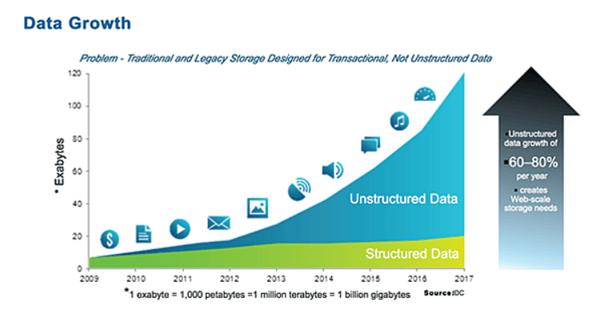 data-growth
