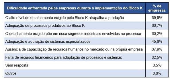 dificuldades-bloco-k-2