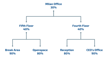 location hierarchy tree