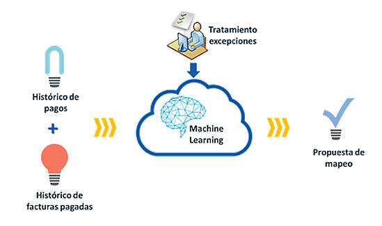 machine-learning-conciliacion