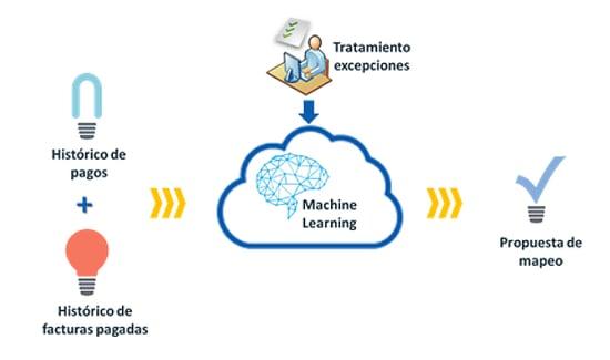 machine-learning-conciliacion